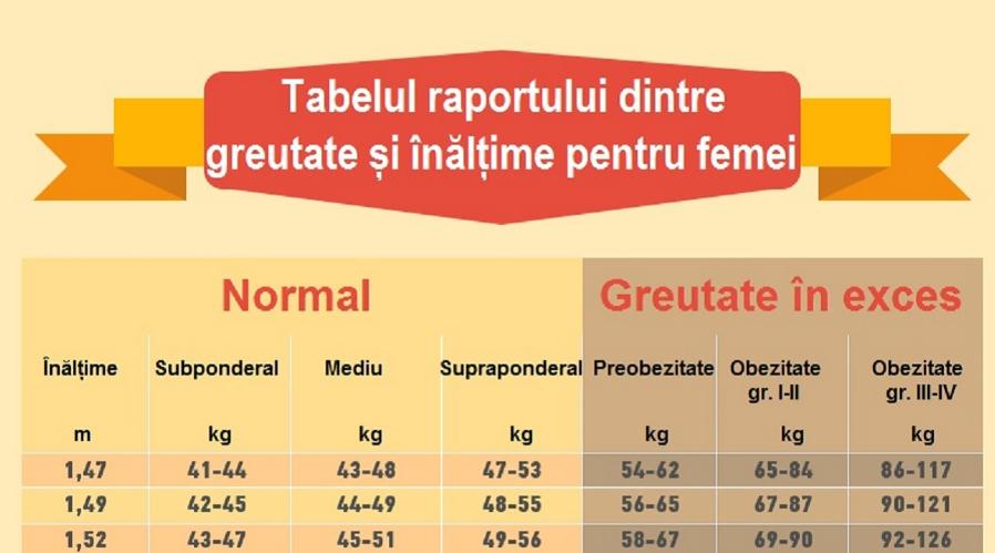 Iată câte kilograme trebuie să ai în funcție de înălțime. Tu te încadrezi?